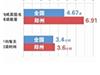 郑州人均一年?#26519;?#20070;6.91本 你拖后腿了吗?