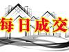 蘇州10月23日住宅成交81套 非住宅成交64套