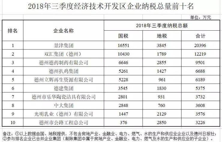 开发区2018年前三季度纳税总量和增幅前十名企业出炉