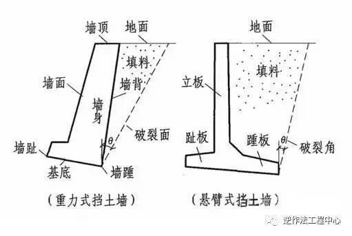 常见的重力式挡土墙高度一般在5~6 m以下,大多采用结构简单的梯形截图片