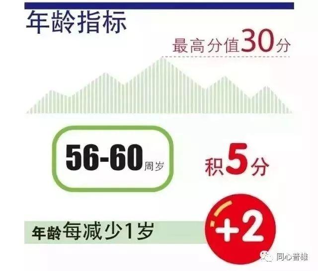 附加:2018年上海居住证积分新政策