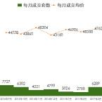 上海房地产头条
