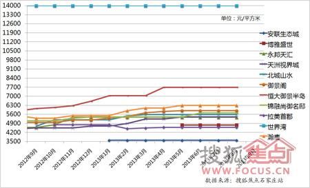 长安区古城-高营-东北板块楼盘房价走势(时间:2012年9月至2013年9月)