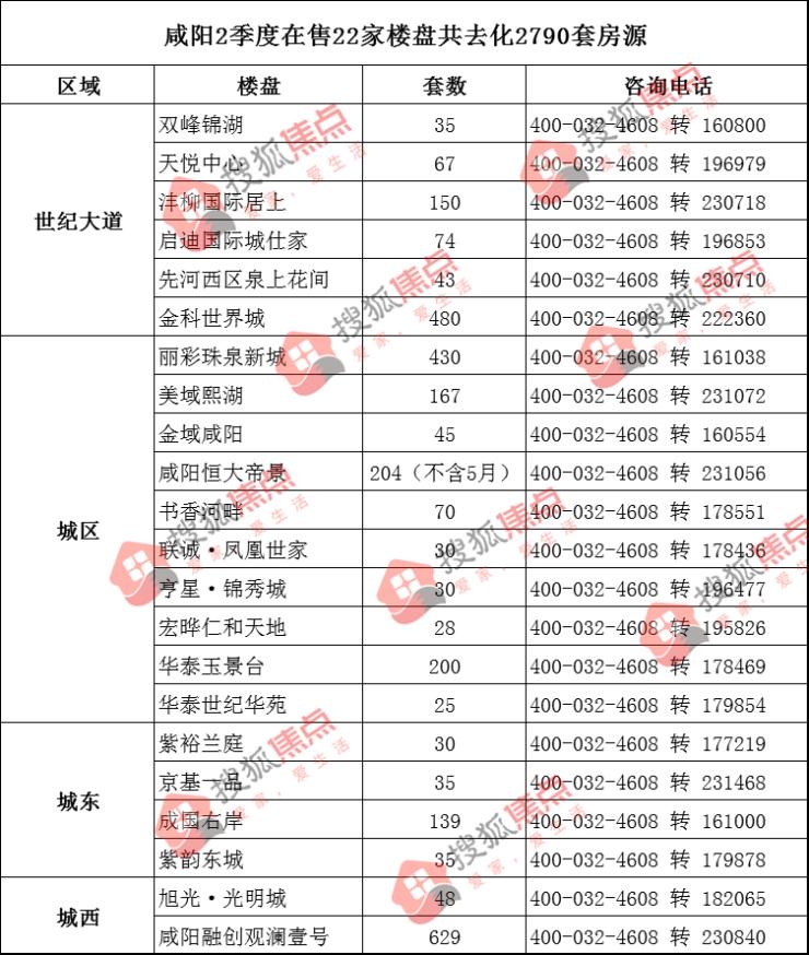 咸阳楼市2季度过半 22家楼盘劲销去化2790套房源