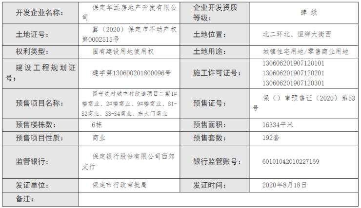 证件丨保定华远中国府二期商业获预售证 预售房源192套