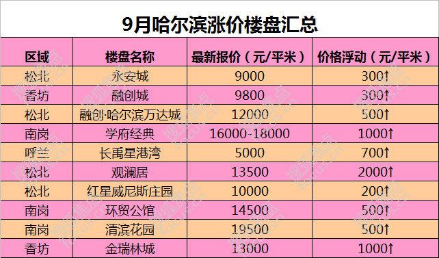9月哈10盘涨价每平米最高涨2000 新政满月市场观望为主