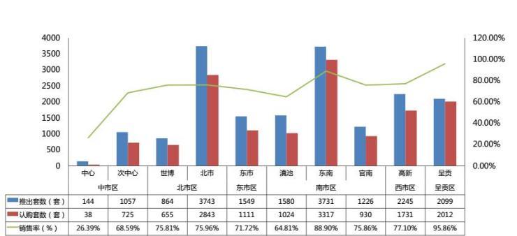 2018上半年昆明楼市报告:住宅供不应求均价13397元/㎡