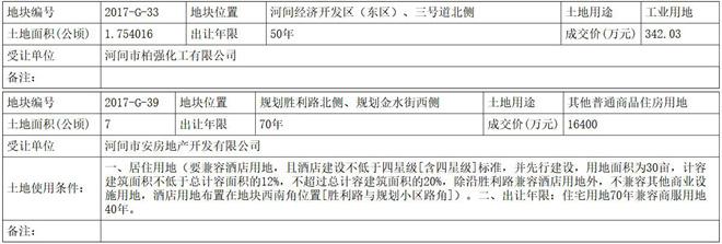 沧州河间105亩住宅用地成功出让 156万元/亩