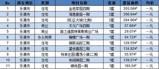 【成交数据】9月27日全市新房成交数量285套