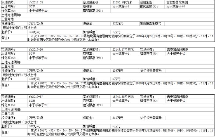 邯郸市肥乡区国土资源局国有土地使用权拍卖出让公告