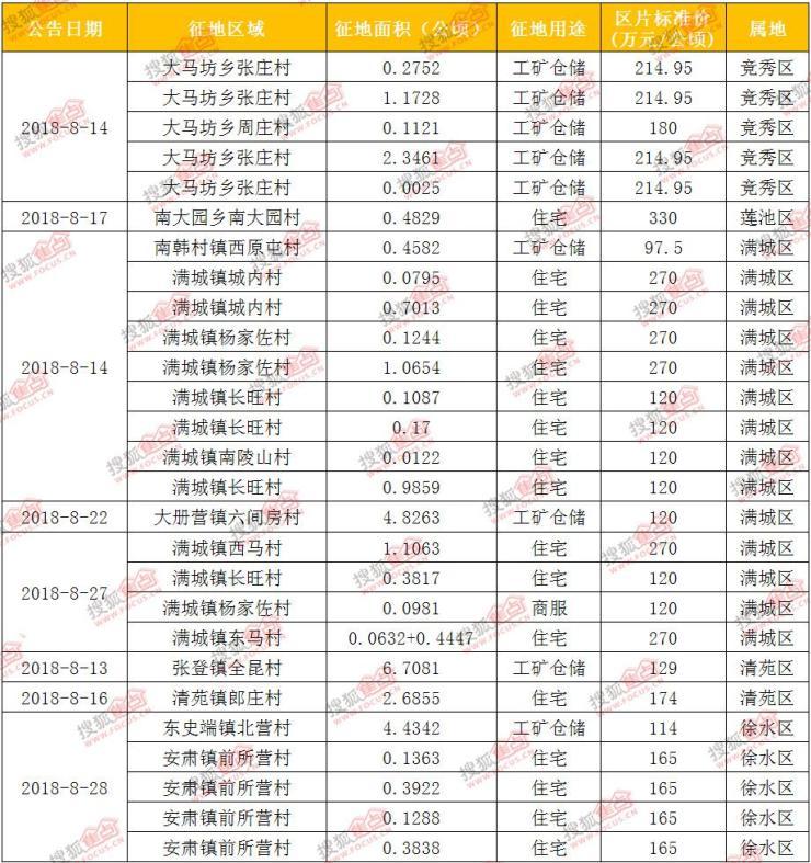 搜狐焦点网:2018年8月保定房地产市场运行报告