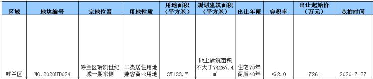 深哈产业园2万平住宅用地成交 呼兰住宅地块挂牌7月27日竞拍哈尔滨插图(1)