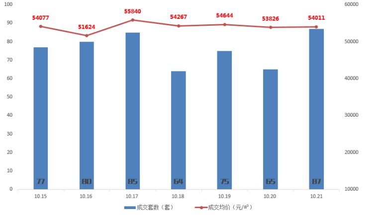 焦点数据:传统热销季美梦破碎 上周成交533套微涨6%