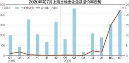 上海前7月卖地1795亿元:房企入场积极性高 多宗高价地产生