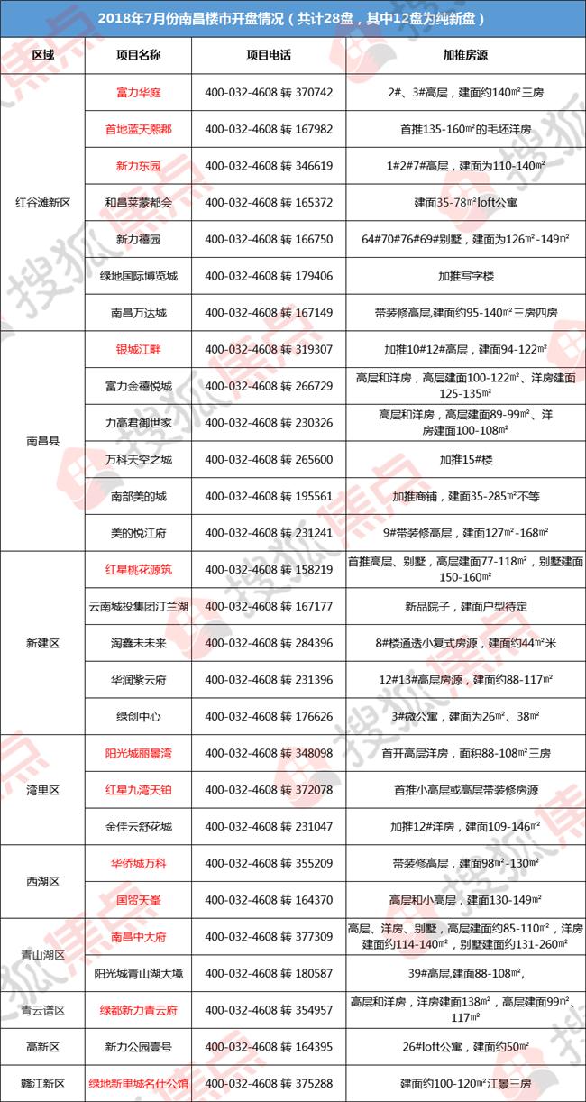 南昌7月开盘预告:预计将有28盘入市 12大纯新盘齐发力!