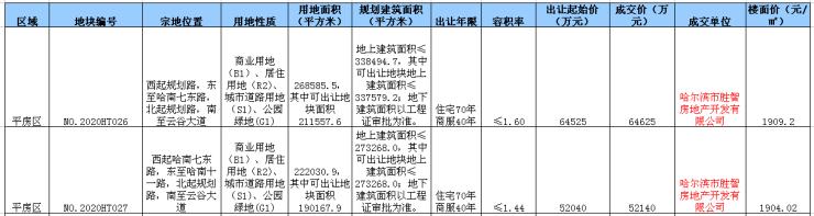 总成交价11.67亿元!平房两宗商住用地成交 配建公园+商业哈尔滨插图