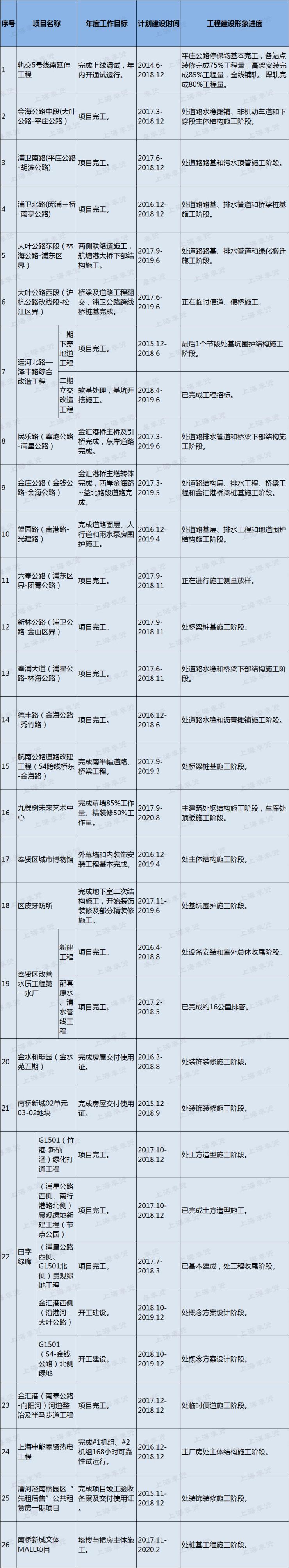 好消息!奉贤城市博物馆主体结构4月即将封顶!