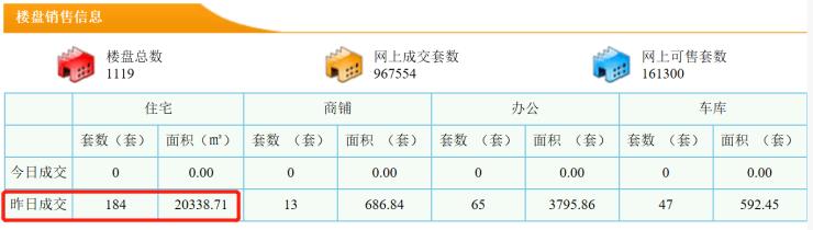 10月28日东莞新房成交184套 成交面积20338.7m2