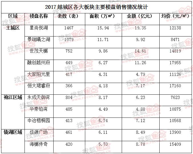 【搜狐焦点年终榜单】2017绍兴市区商品房成交数据分析