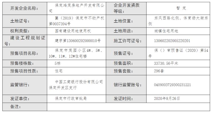 证件丨保定竞秀金茂悦5栋住宅楼新获预售证 预售房源296套