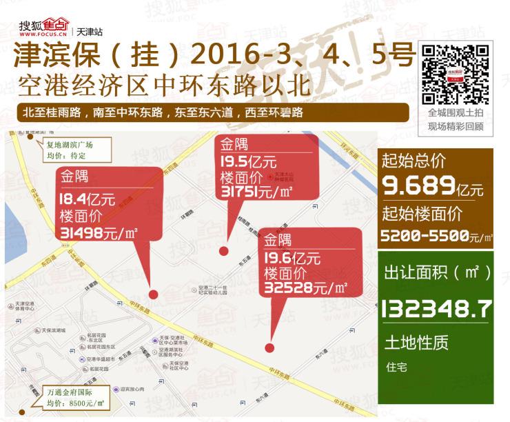 塘沽新城2.624亿释新地 空港时隔一年再挂地楼面价1万5