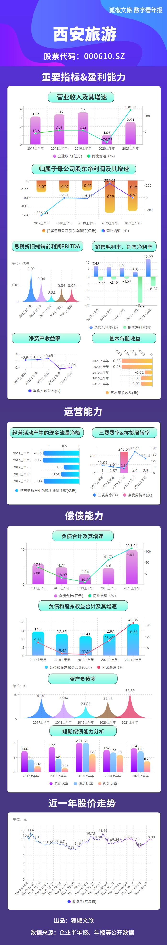 西安旅游:上半年营收2.51亿 商贸业务占比56.14%