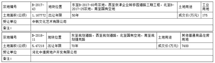 沧州市渤海新区3宗国有土地成功出让 其中1宗用途为商品住房