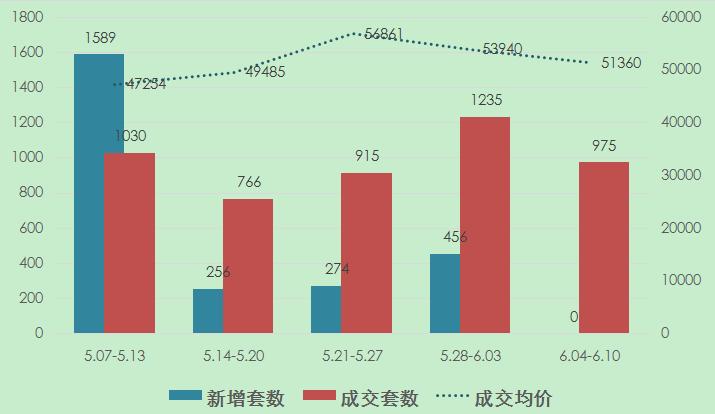 淡季来了?上周上海新房成交量价齐跌 楼市零供应