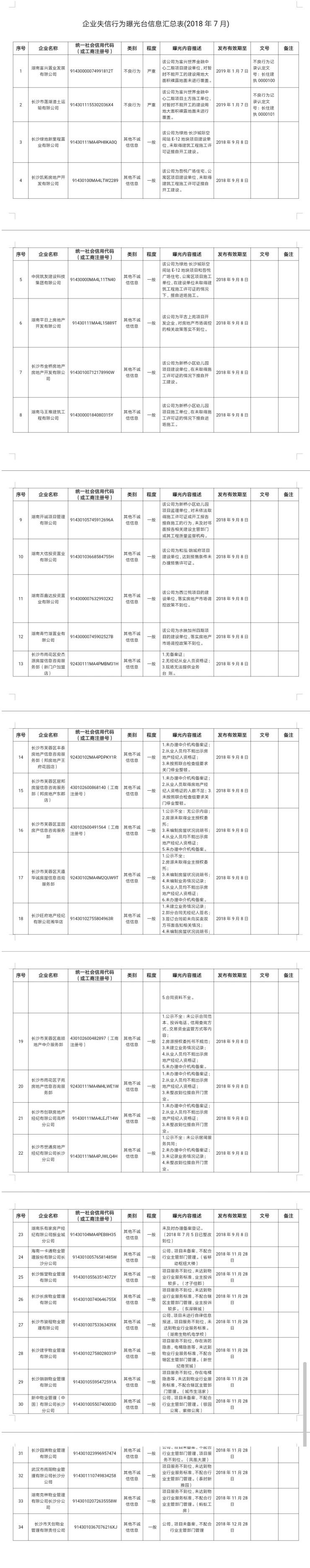 住建委公布7月失信企业名单 多家房企及中介上榜