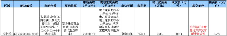 松北约2.2万㎡商务用地成交 由旺东青房地产公司摘得哈尔滨插图
