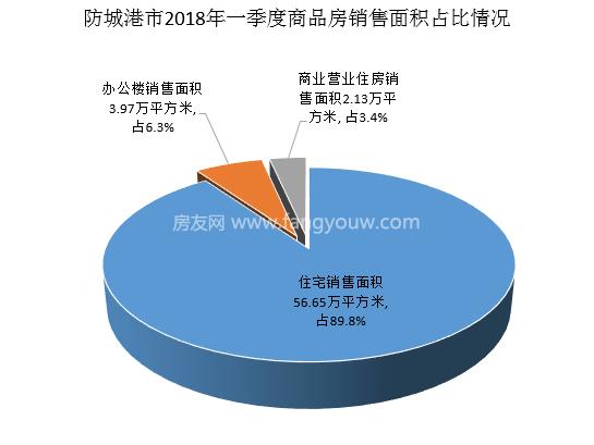 防城港市2018年一季度商品房销售增势迅猛