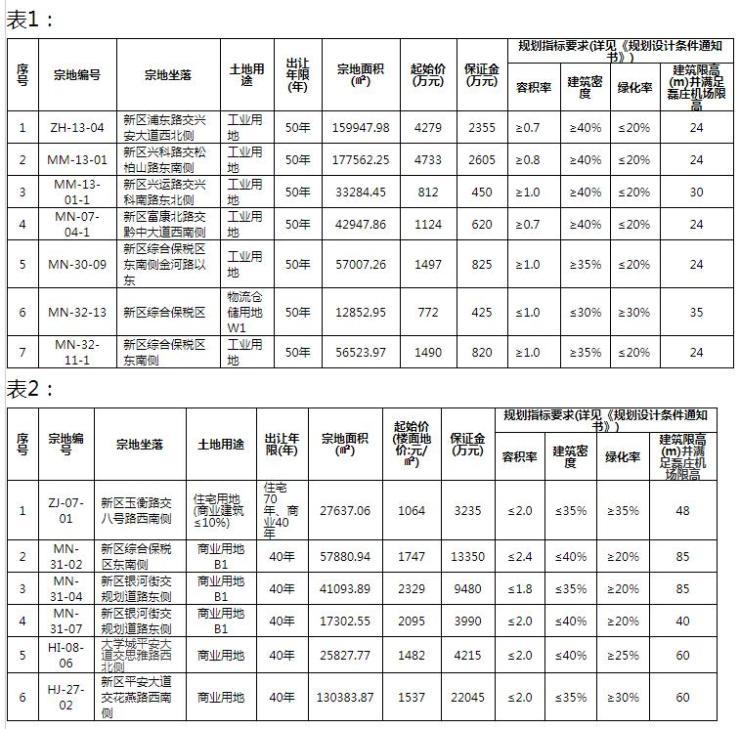 """贵安新区2018年首出地显""""大手笔"""" 逾84万方土地挂牌出让"""