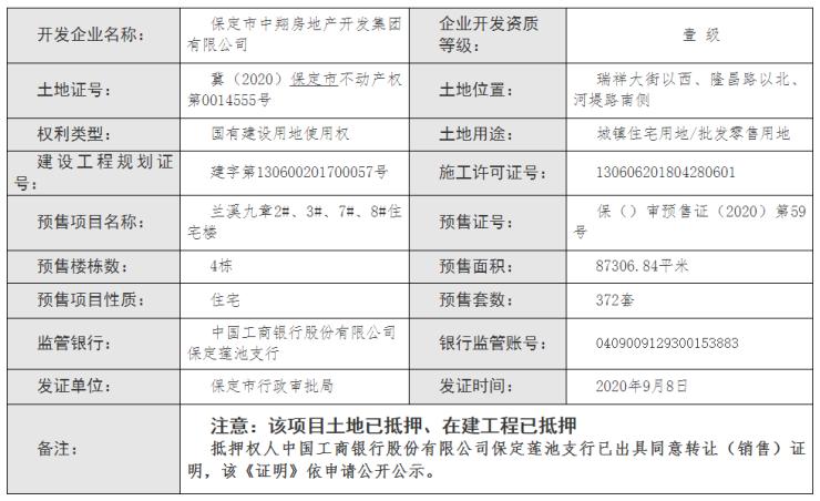 证件丨保定兰溪九章、丽景蓝湾B区获预售证 预售房源408套