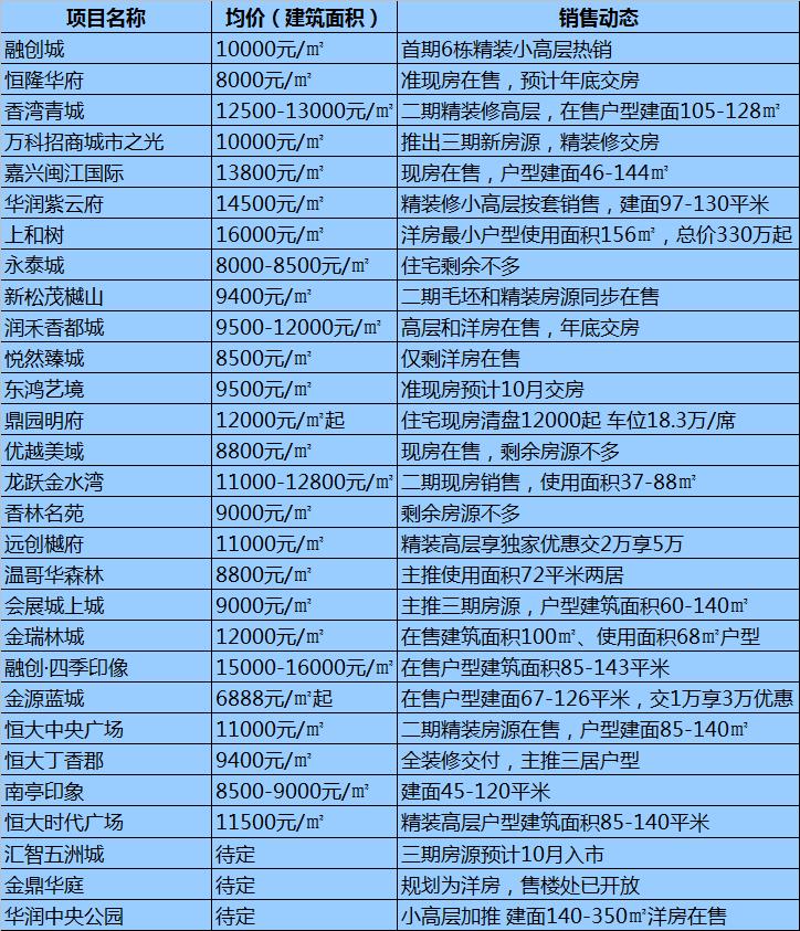 哈尔滨各区域房价最全整理!均价10564元/㎡道里房子最贵!