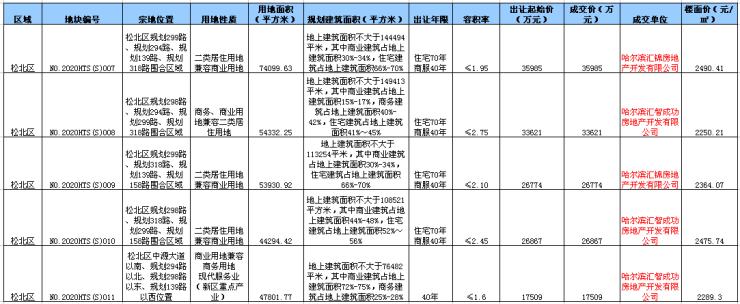 7月土拍开门红 汇智14亿拿下5宗地 香坊道里各推一宗宅地哈尔滨插图