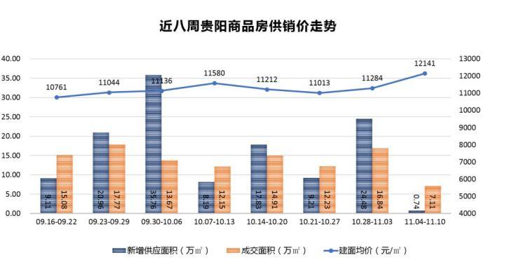 焦点周报:上周贵阳商品住宅市场供销大幅回落 成交均价迎新高
