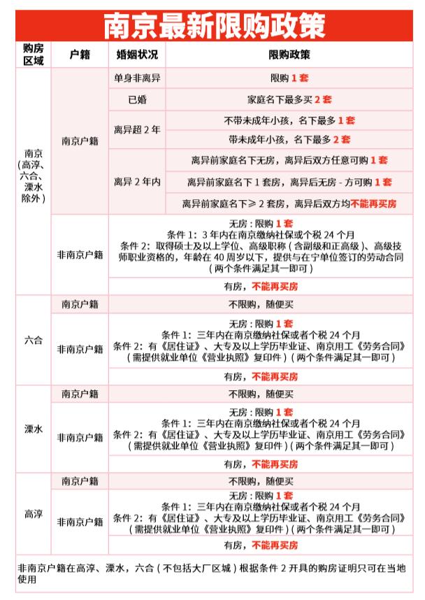 南京房产:2021南京买房最新政策