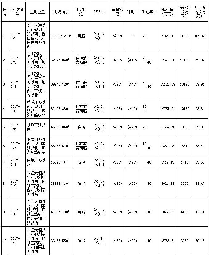 王府井10.62亿底价摘地 商业小镇落子平原新区