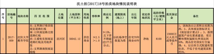 2017地王!单价1.29万金地夺教育学院地块