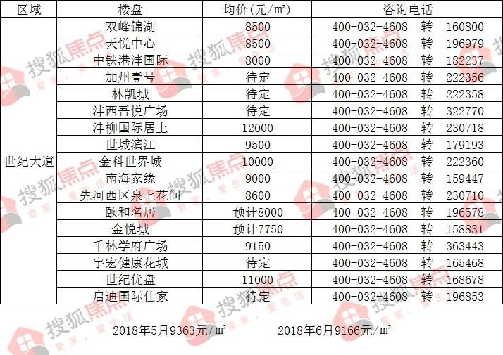 6月咸阳58家楼盘房价地图出炉 城北区域7700元/㎡垫底