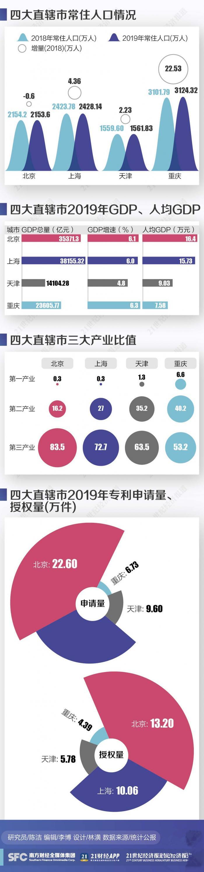 北京常住人口_最新人口数据出炉!广东山东常住人口破亿,浙江净流入居首