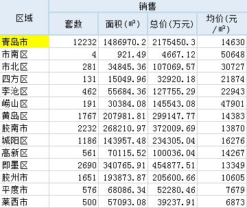 11月青岛新建商品房成交14863套 即墨登本月成交面积榜首