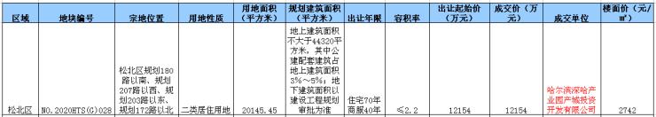 深哈产业园2万平住宅用地成交 呼兰住宅地块挂牌7月27日竞拍哈尔滨插图