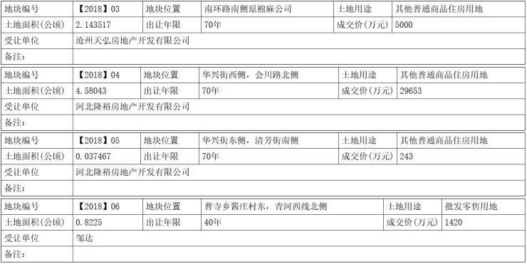 沧州青县4宗住宅用地成功出让 总面积157亩 吸金5.4亿元
