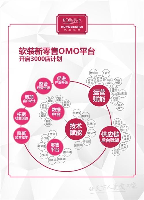 中国软装行业现状与前景 标杆品牌如鱼得水的战略解读