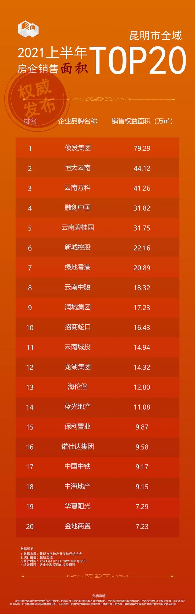 昆明楼盘排行_昆明房价跌幅最大的100个小区排行: