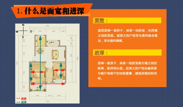 """焦点购房知识百科:""""行不行 看户型"""" 买房怎么选择户型呢?"""