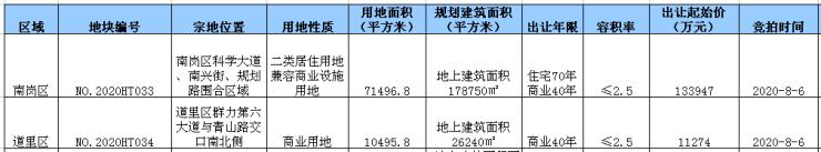 哈西群力核心位置再出新地块!起拍楼面价高达7493.5元/㎡哈尔滨插图