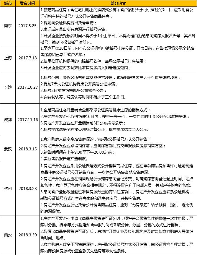 """武汉、西安、成都等7城实行摇号选房 郑州有跟进的""""土壤""""吗?"""