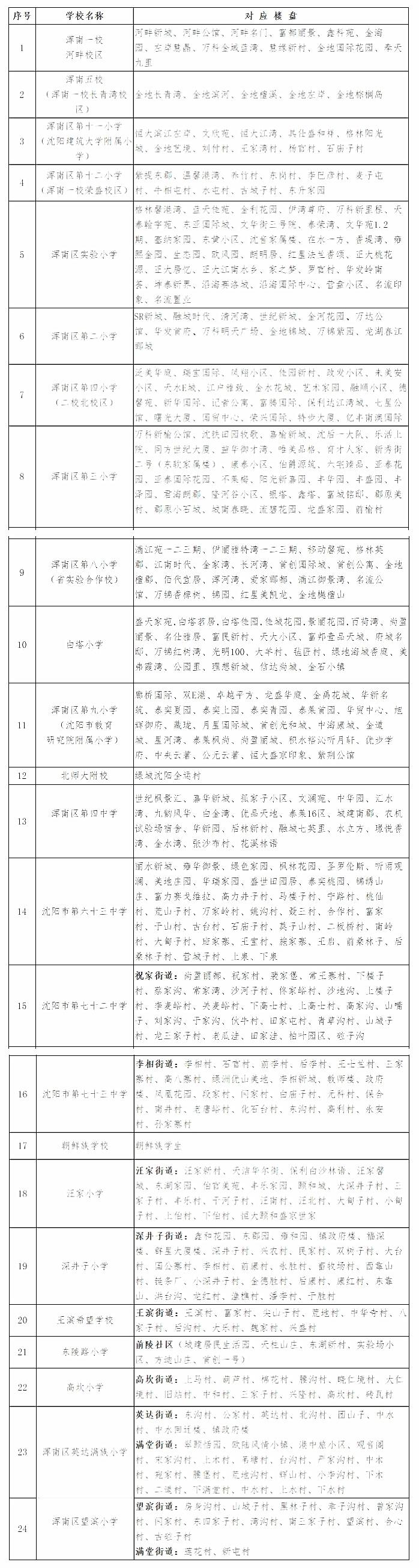 浑南教育局公布2018年浑南区学位分配表及对应楼盘信息